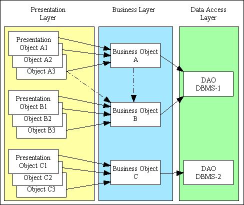 3 tier architecture in java pdf