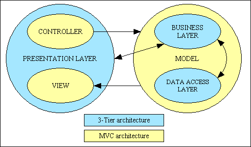 The Model-View-Controller (MVC) Design Pattern for PHP