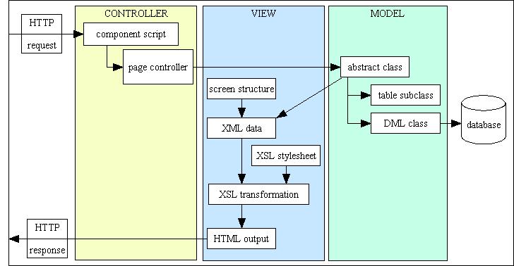 model view controller tutorial java pdf free